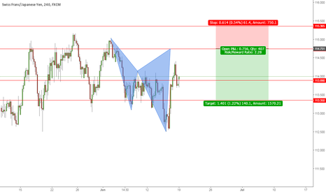 CHFJPY: LOOKS LIKE A BAT IS ABOUT TO COMPLETE