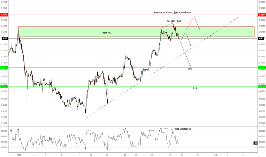 GBPCAD: H1 - Short for 2000+ points TP 1?