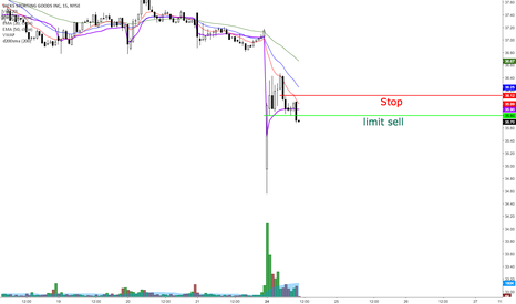 DKS: Potential day trade on DKS