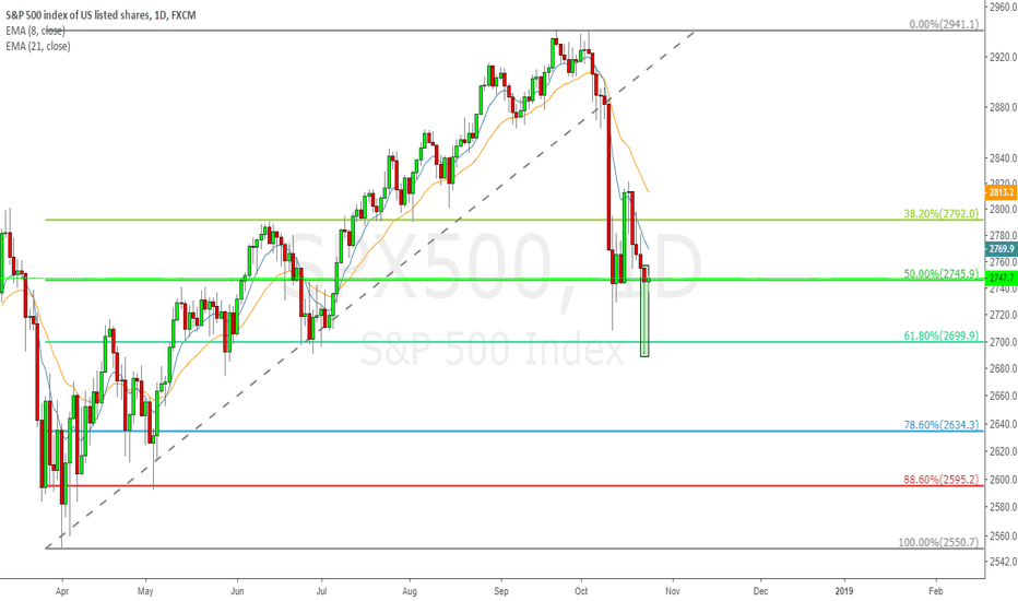 SPX500: SPX500 daily 0.618 and hammer combination long