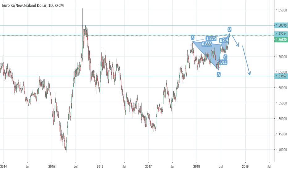 EURNZD: eurnzd supply