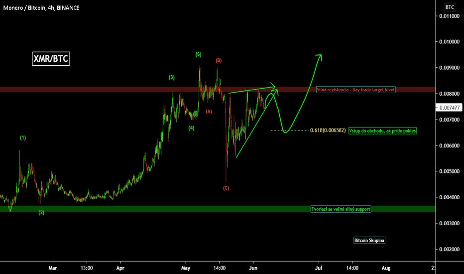 Turėtumėte Investuoti Į Monero - Bitcoin koers euras investuoja