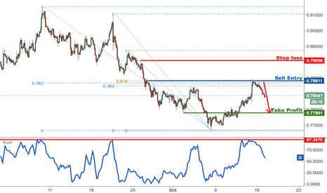 AUDUSD: AUDUSD dropping perfectly as expected, remain bearish
