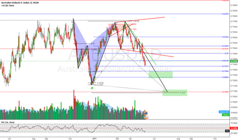 AUDUSD: AUDUSD - Is there an opportunity? Looking for reversal
