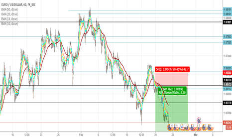 EURUSD: EUR/USD SHORT UPDATE