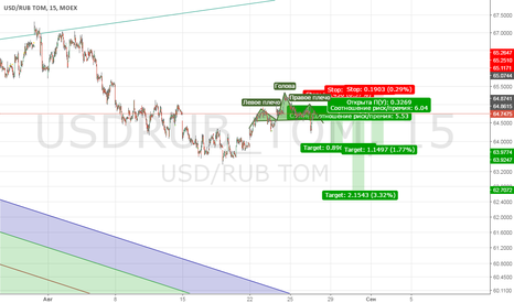 USDRUB_TOM: USD RUB