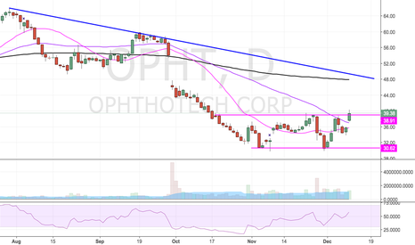 OPHT: Starting to break out