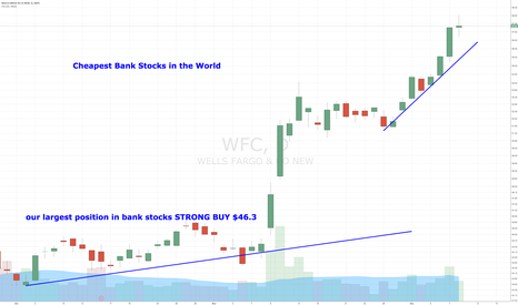WFC: Cheapest Bank Stocks in the World
