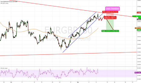 EURGBP: EUR/GBP, Short if breakout