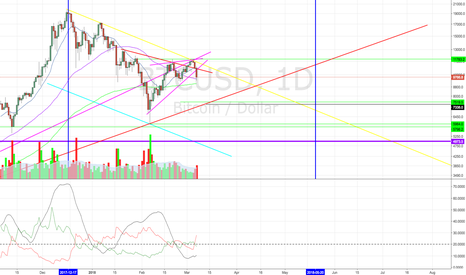BTCUSD: Convergence of Downward Trend Line with March 24 2017 Trend Line