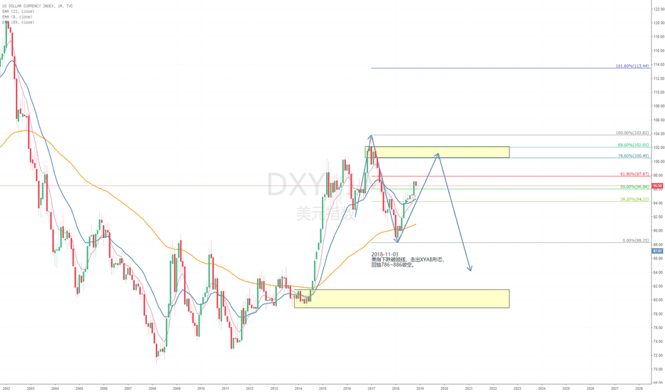 DXY: DXY XYAB 做空
