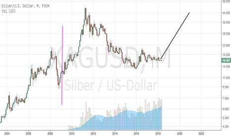 XAGUSD: silber/ silver long