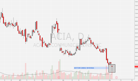 ACIA: ACIA LONG BOUNCE based on accu candle