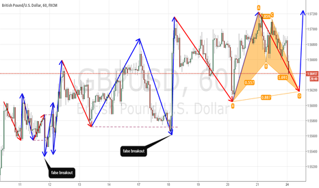 GBPUSD: Back into the trend with HSNSI BAT pattern
