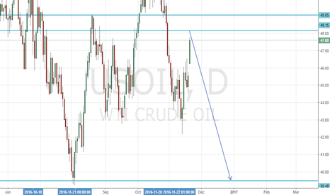 USOIL: Wait and enter for shorting short Oil