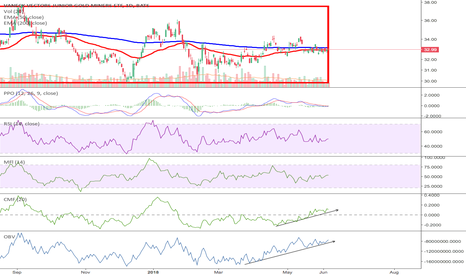 GDXJ: Miners on the brink of a huge breakout