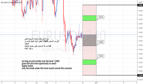 EURUSD: EURUSD Weekly cycle