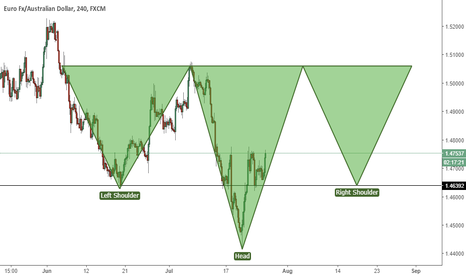 EURAUD: EURAUD - Inverted Head & Shoulders