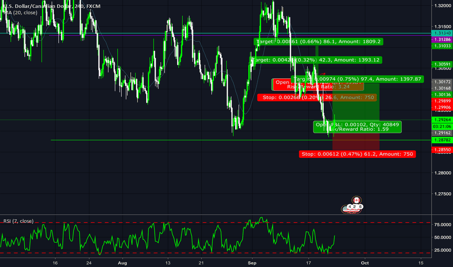 USDCAD: double top