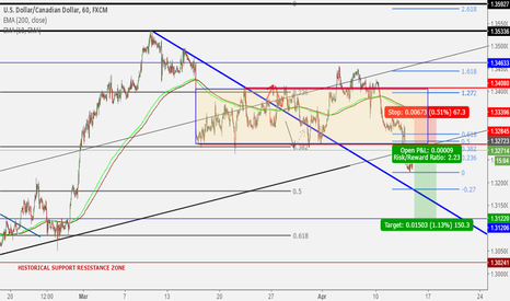 USDCAD: Breakout of Consolidation
