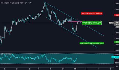NZDCHF: Ide Trading NZDCHF