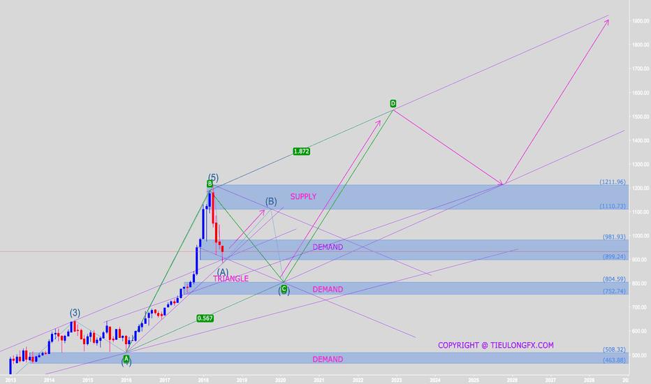 VNINDEX: Thị trường điều chỉnh sóng ABC và hình thành sóng Elliott mới?