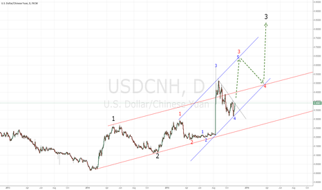 USDCNH: chinses planning