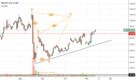 INFY: INFY: Probabilty of Bat Pattern