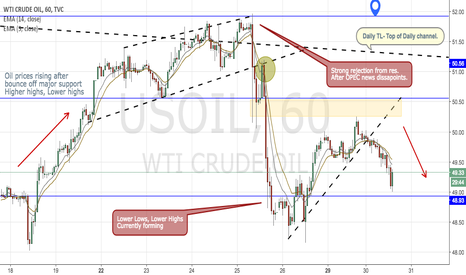 USOIL: US Oil (WTI)- After OPEC production cuts.