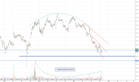 GE: rounding top ...... volume inverse to price