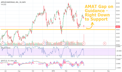 AMAT: AMAT Gap Down on Guidance - Right Down to Strong Support. . .