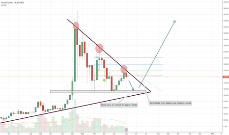 LTCUSD: LTC Bullish cycle is still yet to start