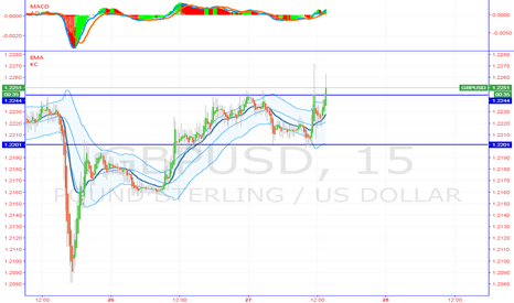GBPUSD: wide range play need to flushed out BIG DOGZ