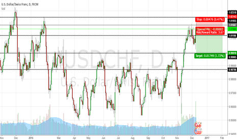USDCHF: Pin bar on Resistance