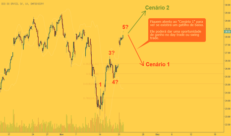 BBAS3: Banco do Brasil: Provável Day Trade ou Swing Trade