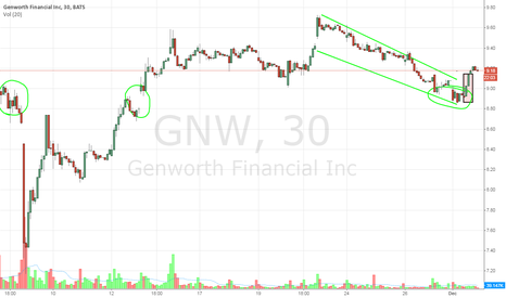 GNW: Technical revision of an undervalued insurance giant