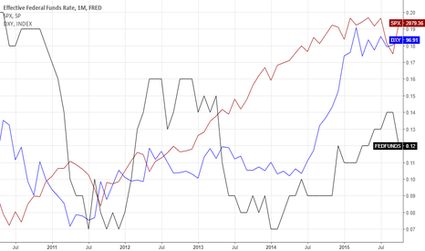 FEDFUNDS: FED FUNDS, DXY, S&P