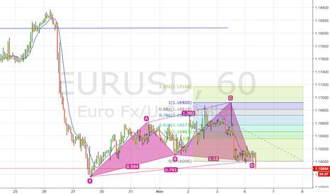 EURUSD: bullish cypher pattern