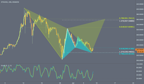 ETHUSD: H4 - Bullish Gartley completed at $230