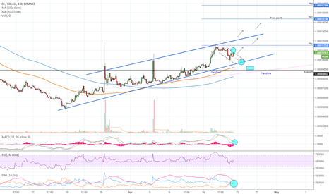 ZRXBTC: ZRX going for continuation up...?