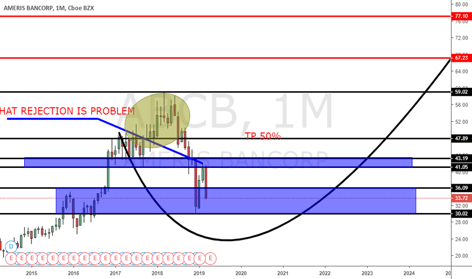 ABCB Stock Price and Chart — NASDAQ:ABCB — TradingView