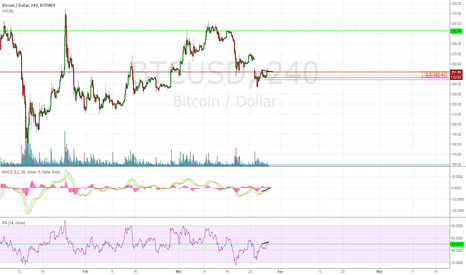 BTCUSD: BTC/USD Bitfinex 240 Double Top/Hidden Bearish Divergence