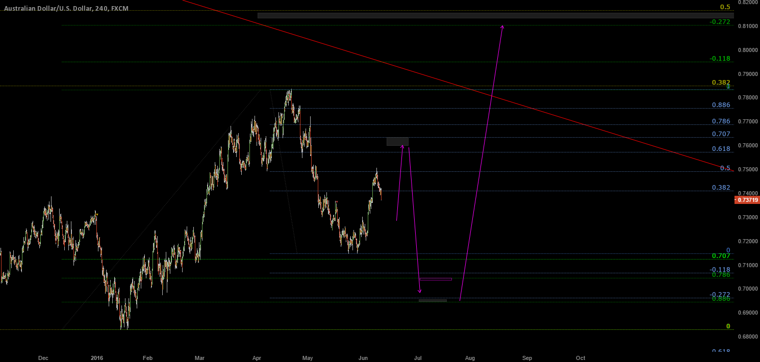 AUDUSD Jun-Jul