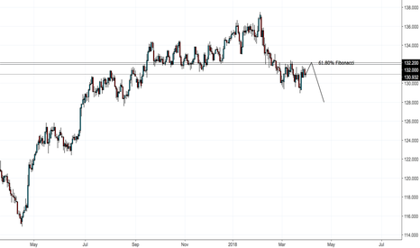 EURJPY: EURJPY Retesting Highs than Clean Up
