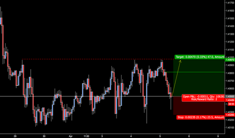 GBPUSD: GBPUSD - re-long here at 1.4050, same target