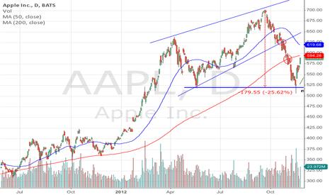 AAPL: AAPL bounce?