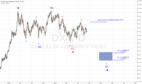 DXY: DXY Sideways Trend Could Persist Another While
