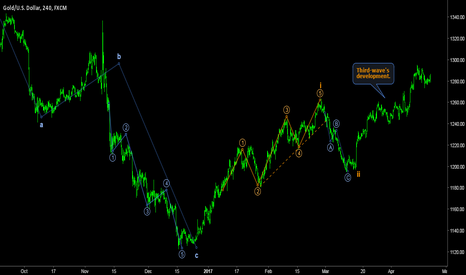 XAUUSD: GOLD - Ultimate wave-count reveals third wave in development.