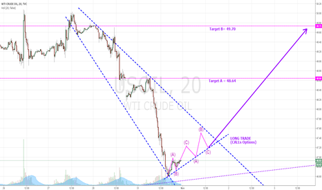 USOIL: USOIL - Descending Broadening Wedge Pattern