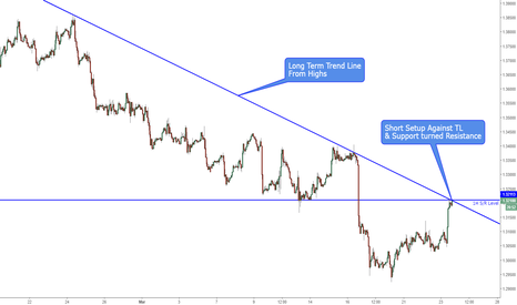 USDCAD: Short Setup against TL from Highs & Resistance